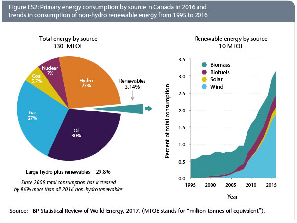 cmp_EnergyOutlook2018_FigES2