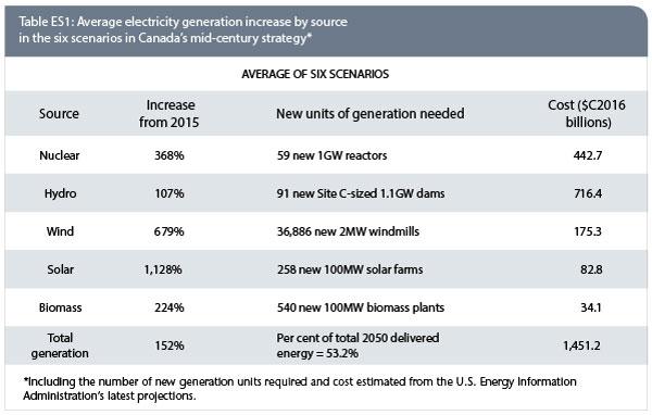cmp_EnergyOutlook2018_TabES1